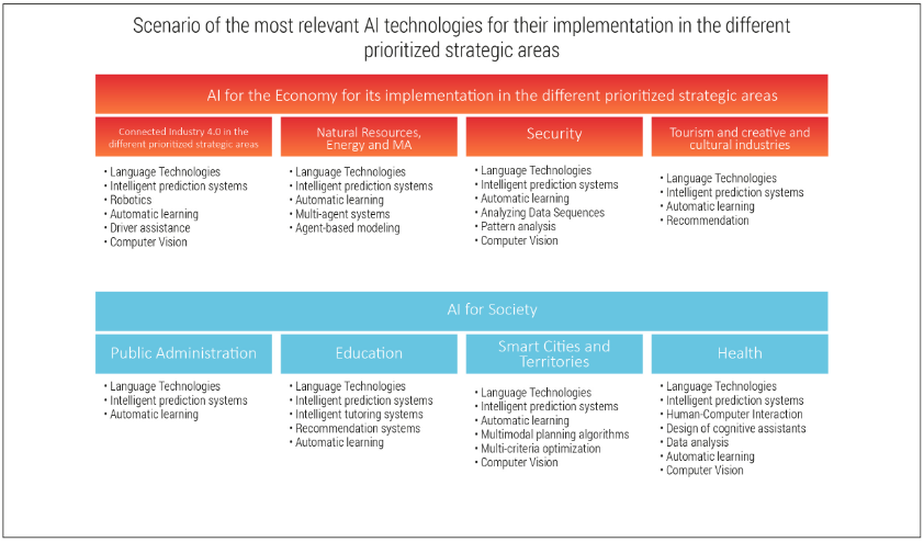 Scenario of the most relevant AI technologies for their implementation in the different prioritized strategic areas
